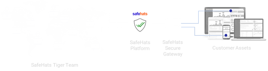 SafeHats Bug Bounty Program